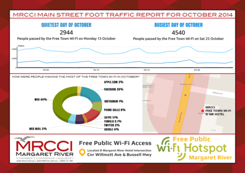 Margaret River Main Street Foot Traffic Report For October 2014