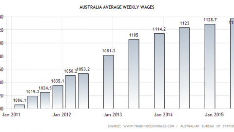 Wages growth stats published for WA